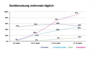 Geraetenutzung Kids und Teens (Daten: TTK 2015)