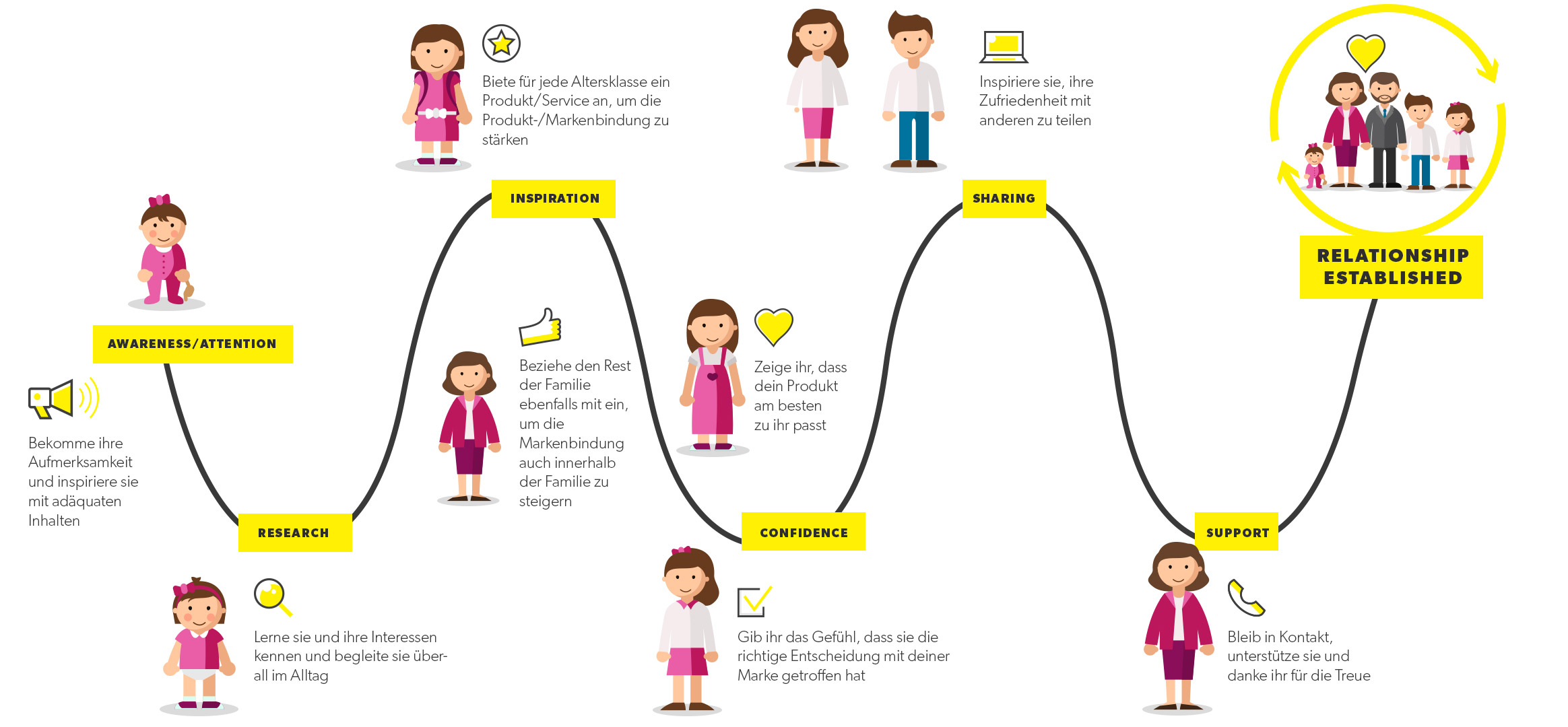 Family Customer Journey
